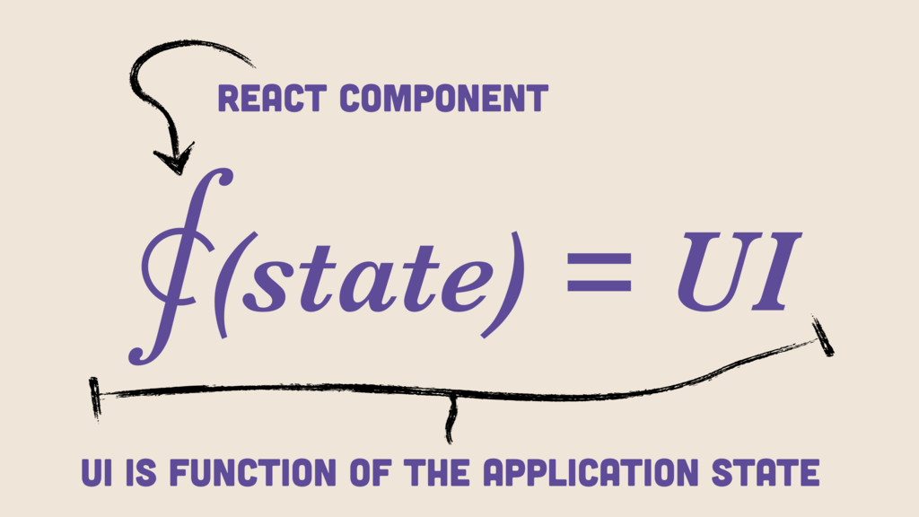 ⨐(state) = UI React Component UI is function of...