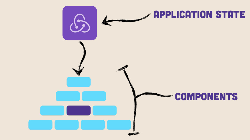 Components Application State