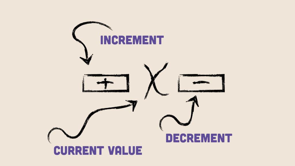 Increment DECREMENT Current Value