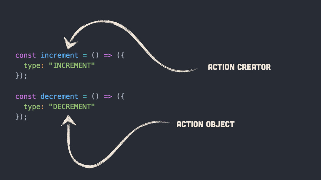 Action Creator Action OBJECT