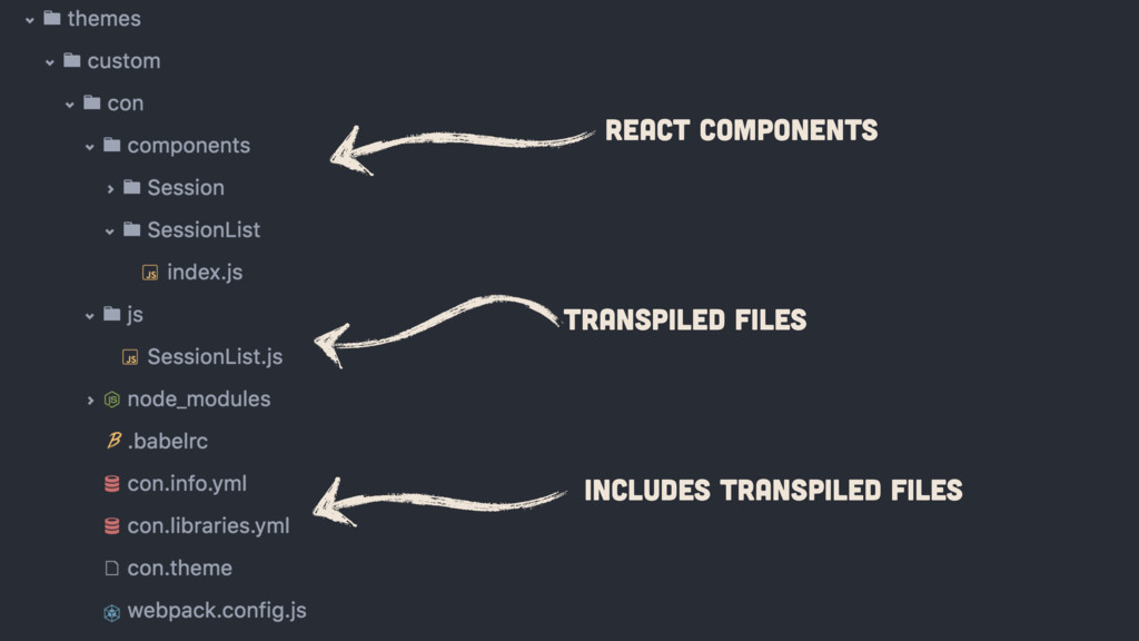 React Components Transpiled Files Includes Tran...