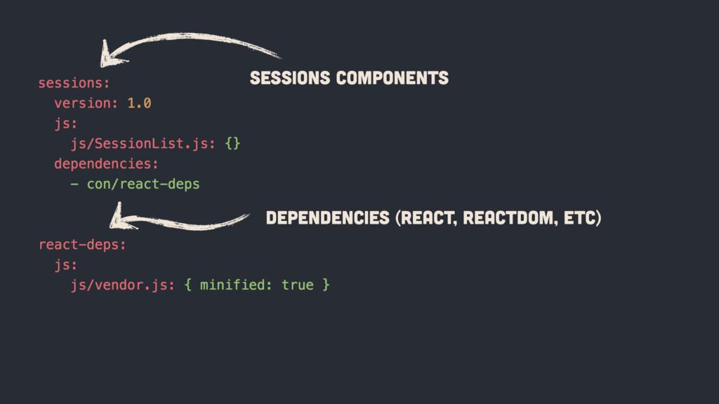 Sessions Components Dependencies (React, ReactD...