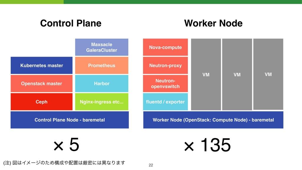 Control Plane Node - baremetal Worker Node (Ope...