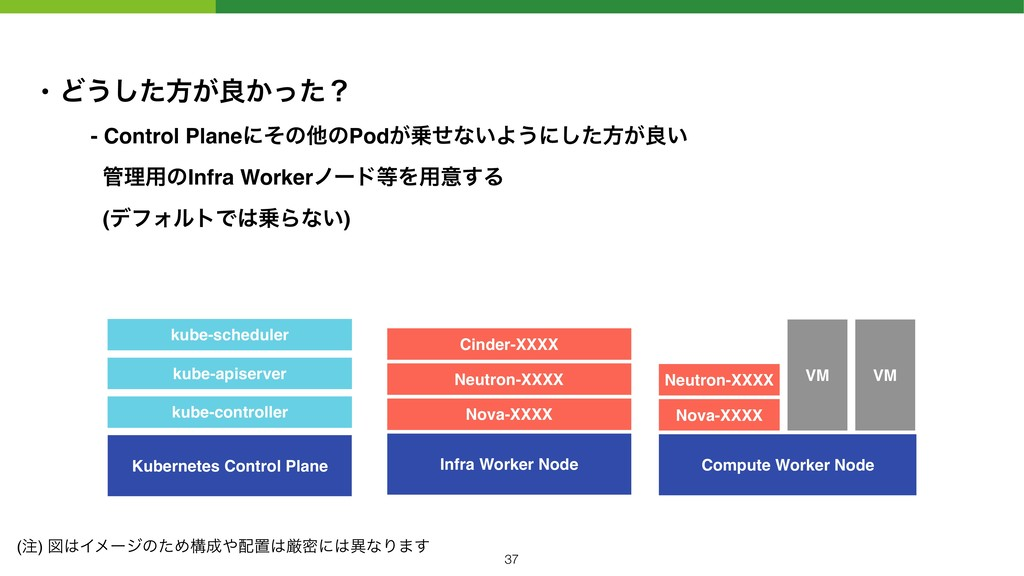 • Ͳ͏ͨ͠ํ͕ྑ͔ͬͨʁ - Control PlaneʹͦͷଞͷPod͕ͤͳ͍Α͏ʹͨ͠...