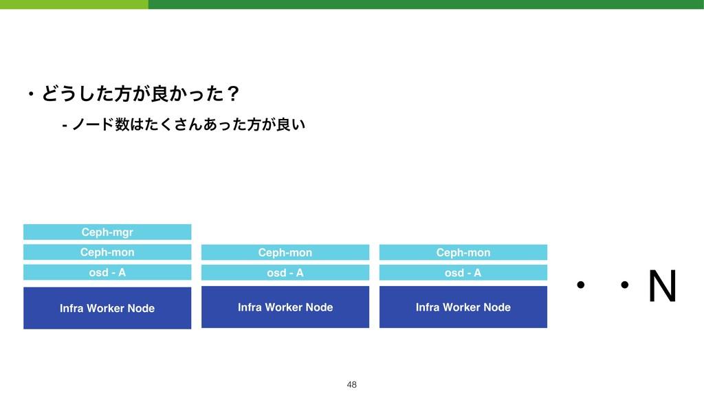 Infra Worker Node osd - A Ceph-mon Infra Worker...