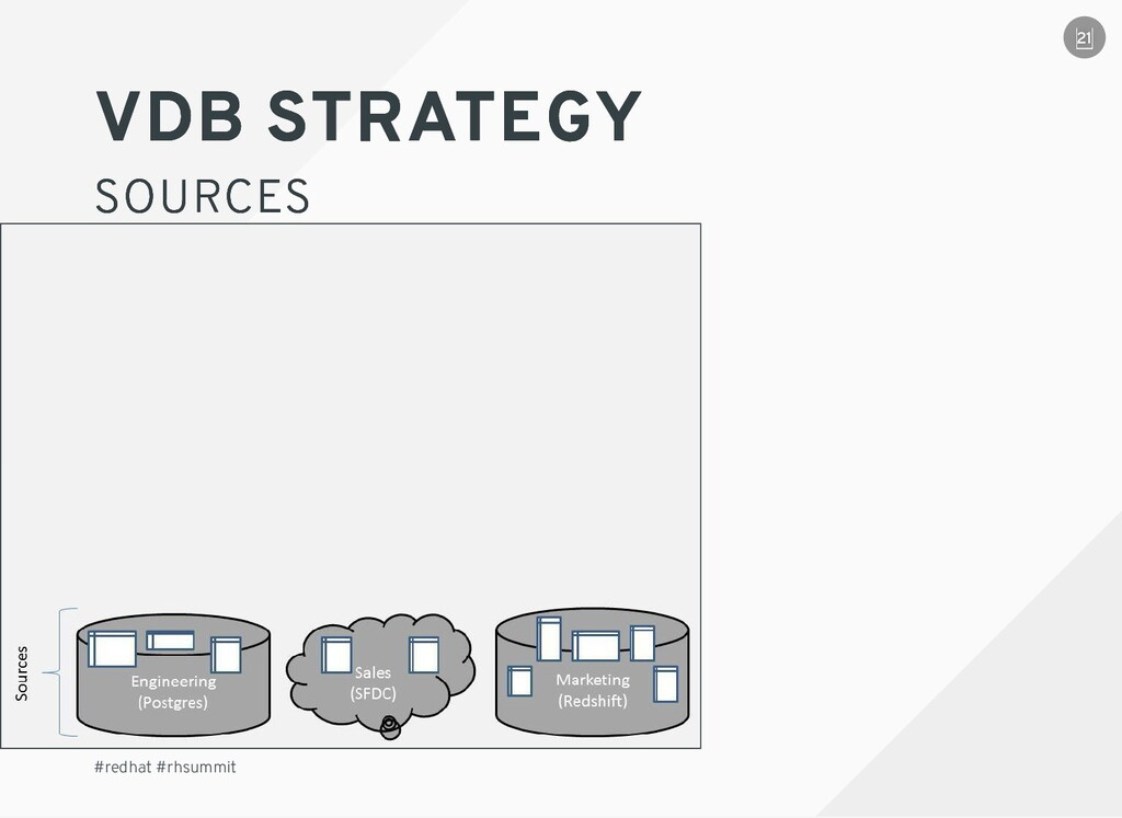 VDB STRATEGY VDB STRATEGY SOURCES SOURCES #redh...