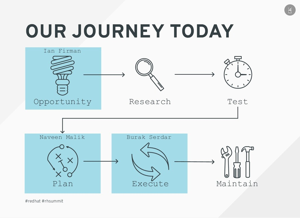 OUR JOURNEY TODAY OUR JOURNEY TODAY #redhat #rh...