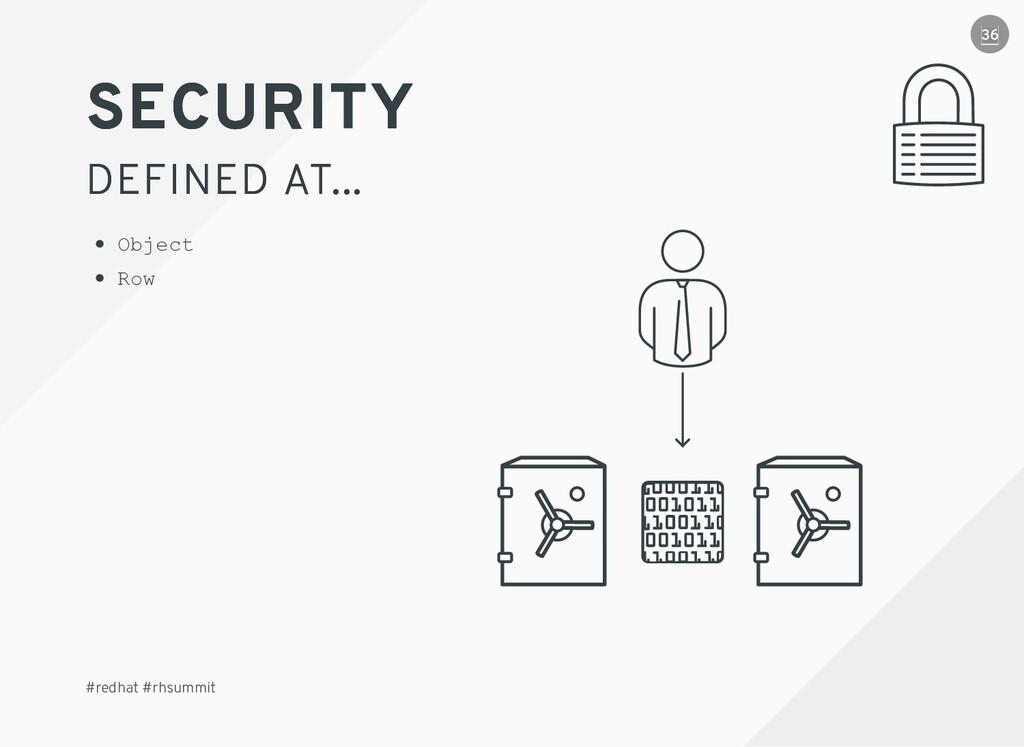 Object Row SECURITY SECURITY DEFINED AT... DEFI...