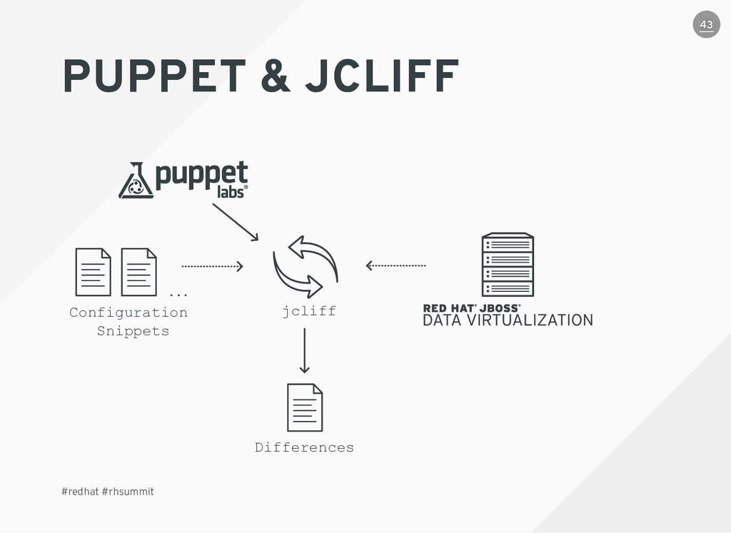 PUPPET & JCLIFF PUPPET & JCLIFF #redhat #rhsumm...