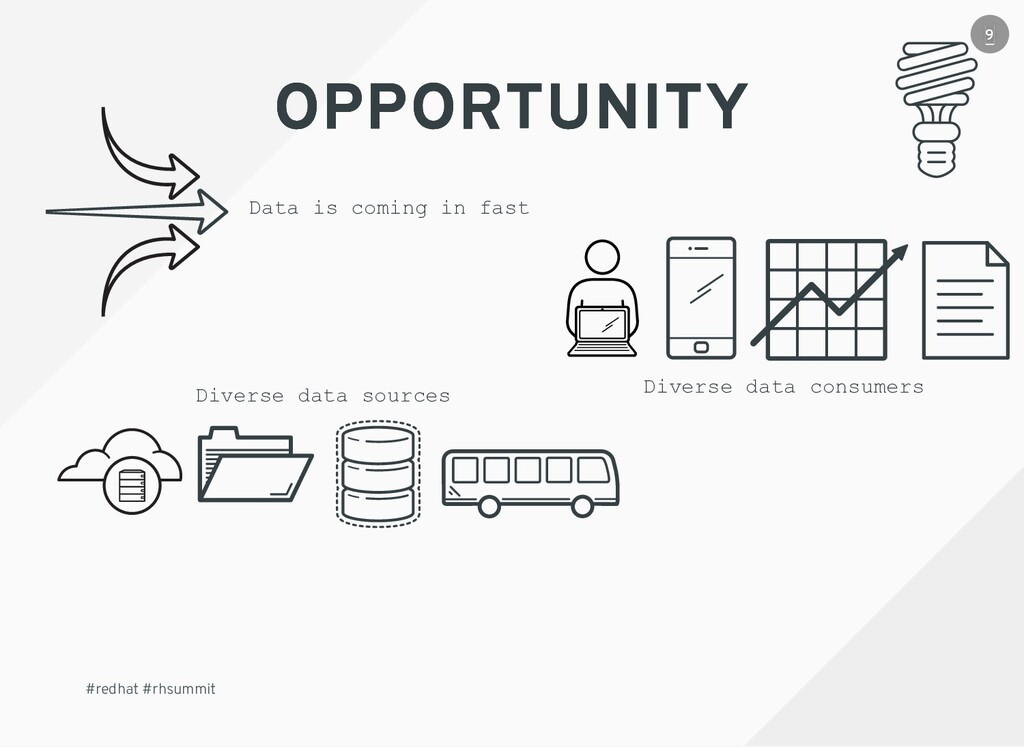Diverse data sources Data is coming in fast Div...
