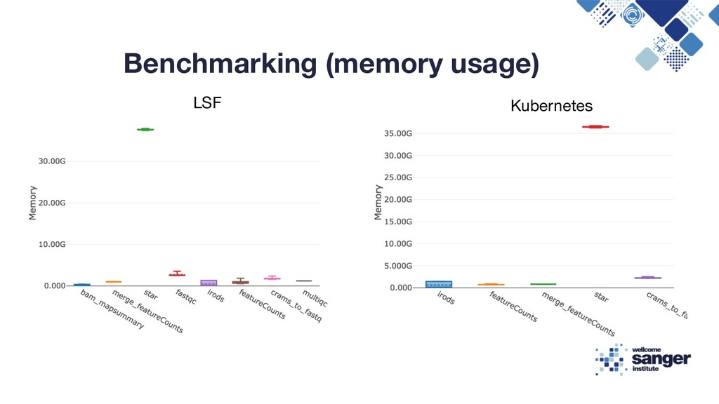 Benchmarking (memory usage) LSF Kubernetes