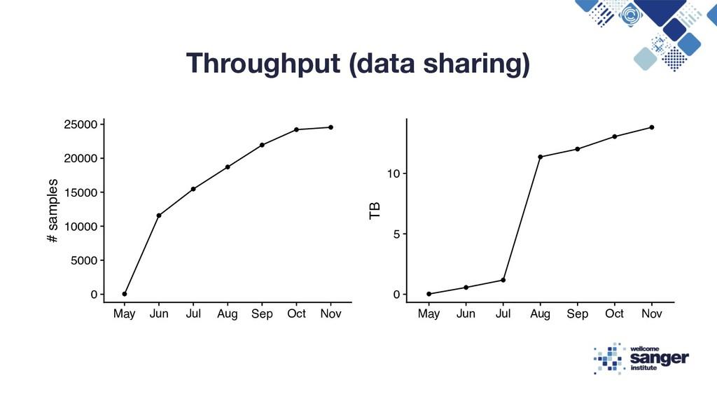 Throughput (data sharing) 0 5000 10000 15000 20...