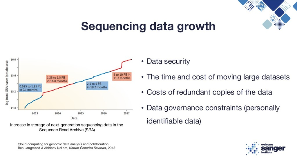 Sequencing data growth • Data security • The ti...