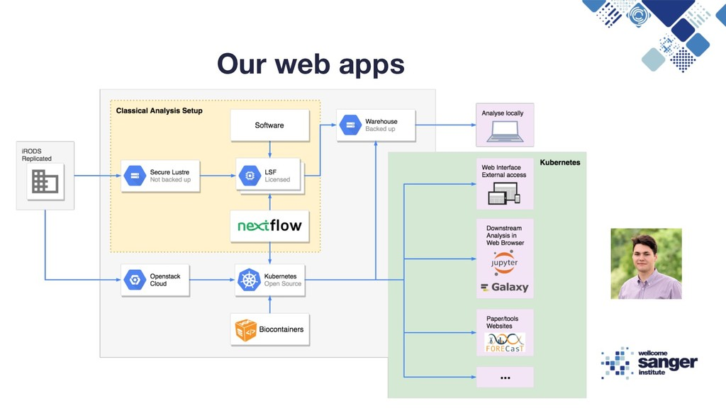 Our web apps