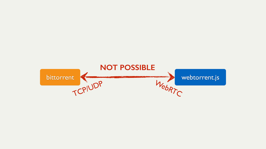 bittorrent webtorrent.js NOT POSSIBLE TCP/UDP W...