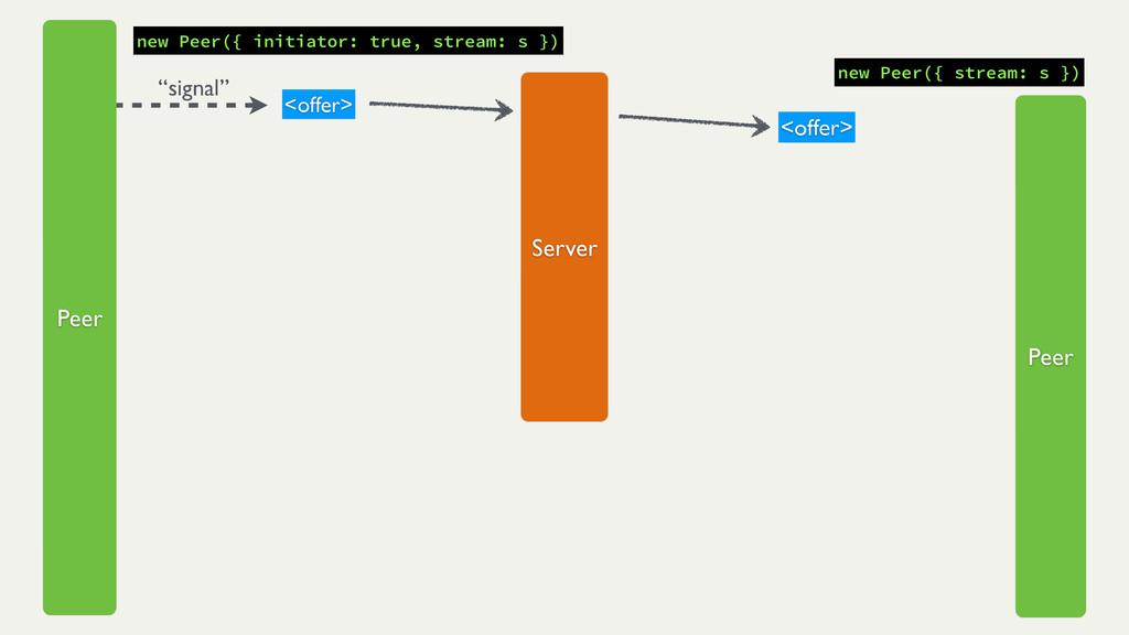 """signal"" new Peer({ initiator: true, stream: s ..."