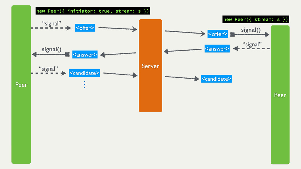 "signal() ""signal"" new Peer({ initiator: true, s..."