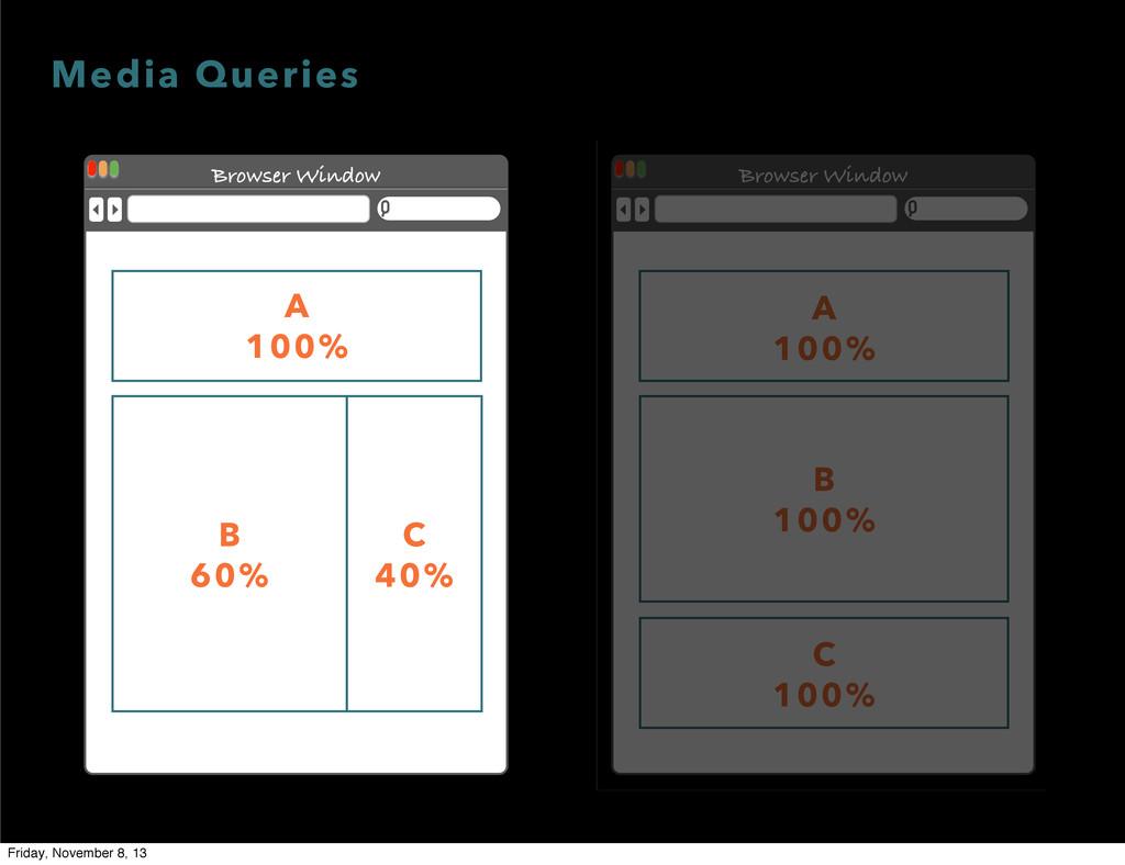 Browser Window A 100% B 100% C 100% Media Queri...