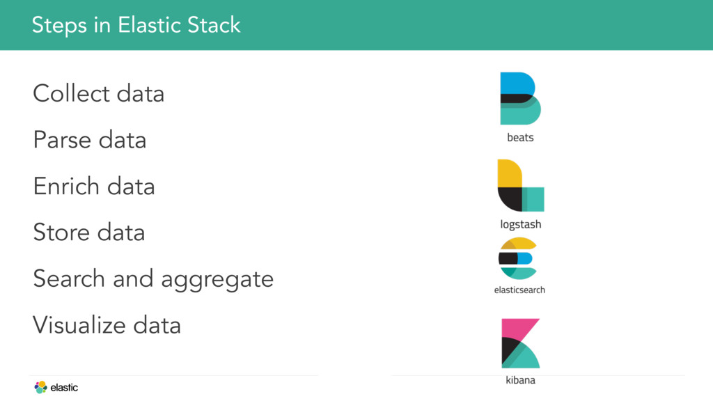 Steps in Elastic Stack Collect data Parse data ...