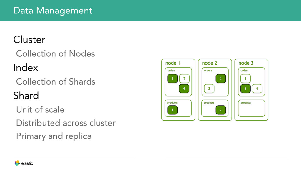 Cluster Collection of Nodes Index Collection of...