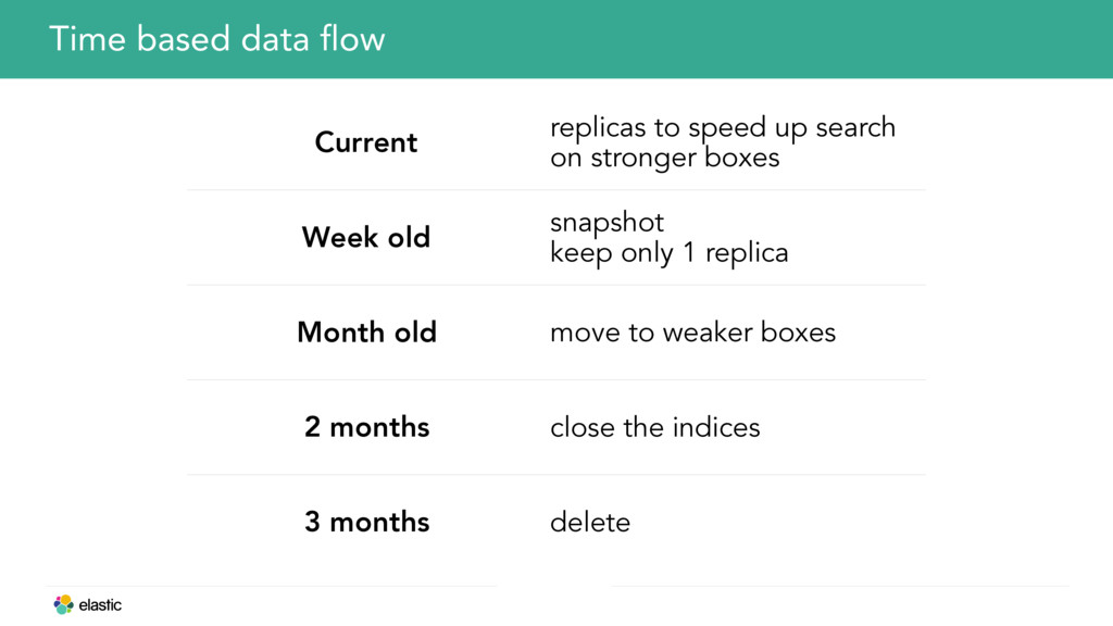 Time based data flow Current replicas to speed ...
