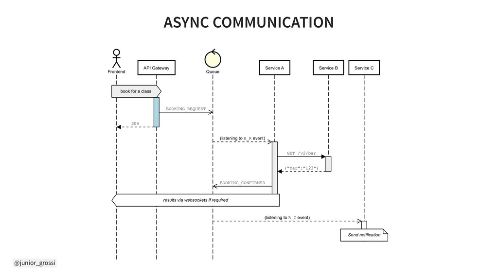 @junior_grossi ASYNC COMMUNICATION Frontend API...