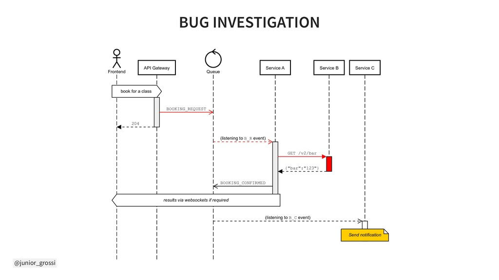 @junior_grossi BUG INVESTIGATION Frontend API G...