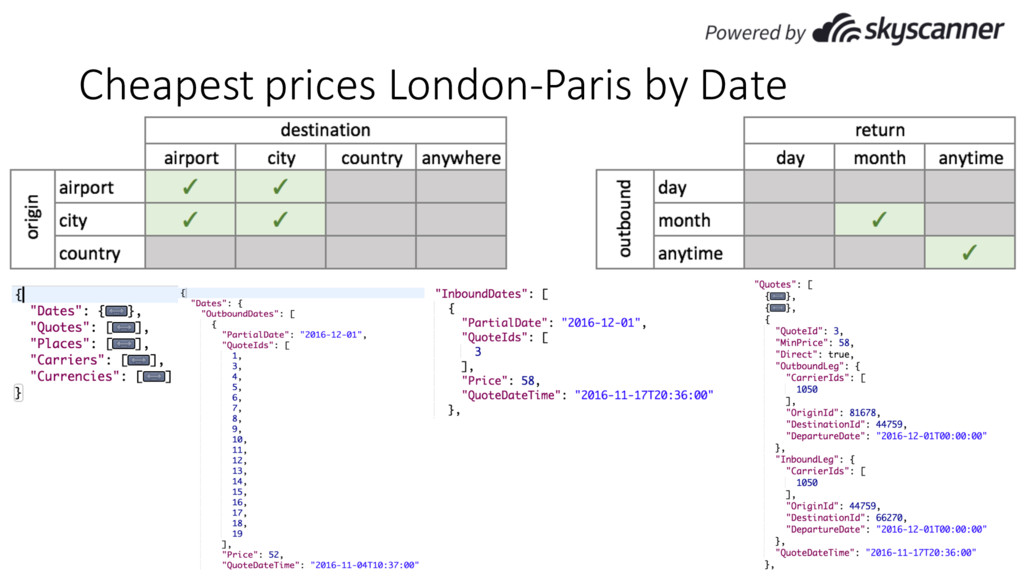 Cheapest prices London-Paris by Date