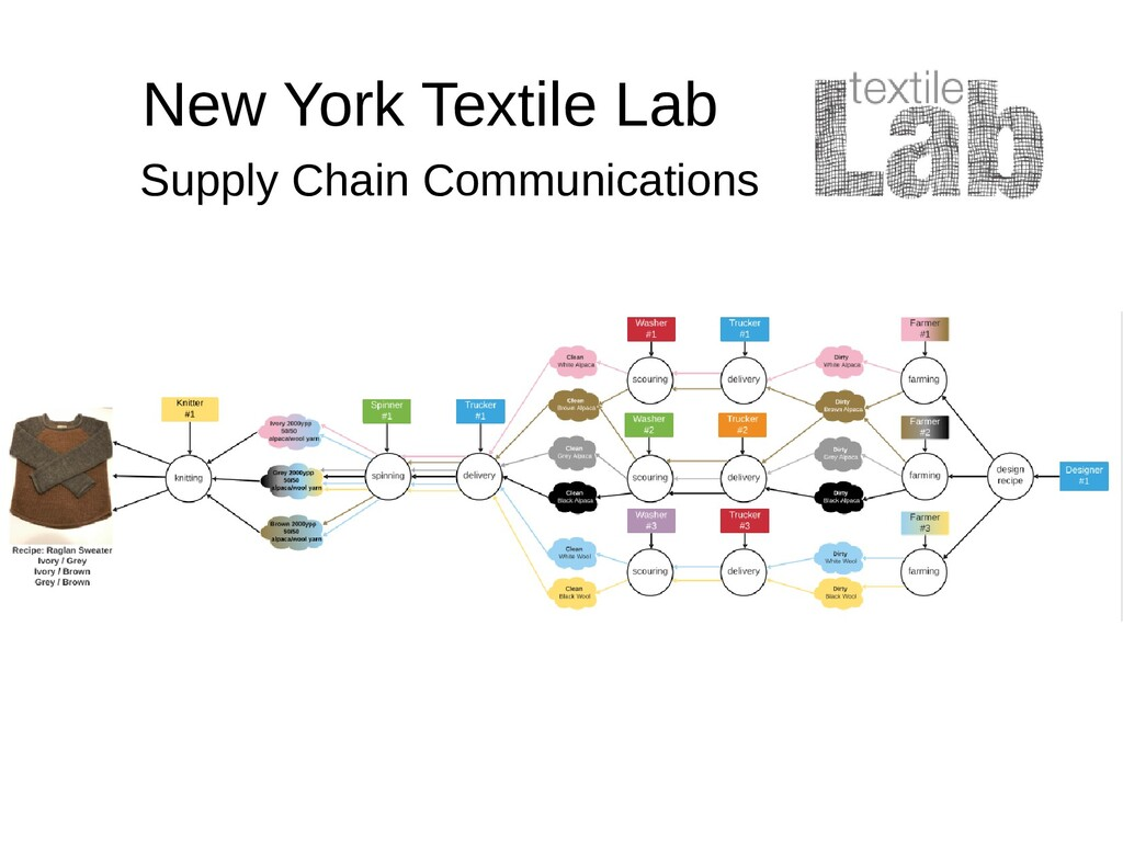 New York Textile Lab Supply Chain Communications