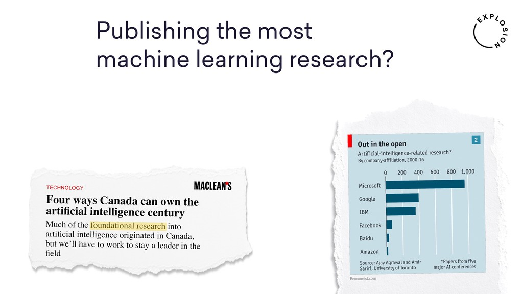 Publishing the most