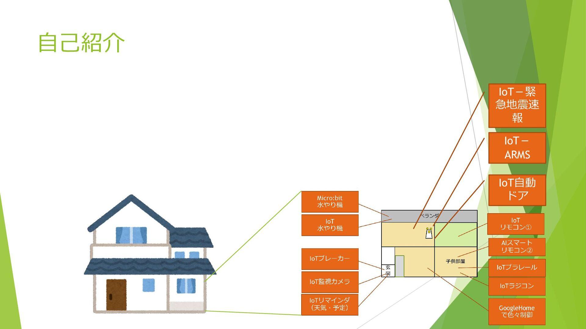 自己紹介 新井孔明 ファミリ向けIoTを中心に活動 IoT自動 ドア IoT- ARMS ...