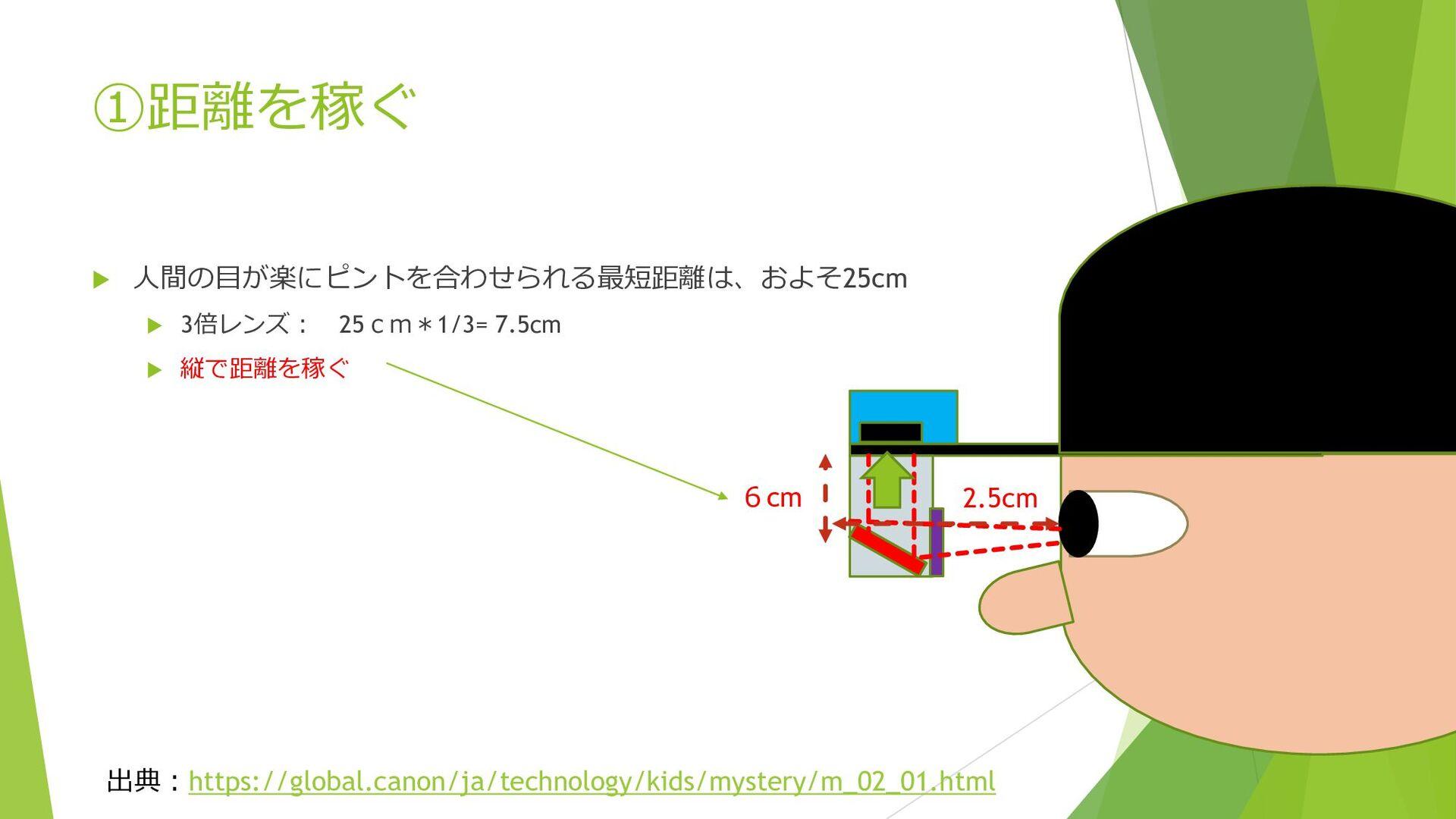 ①距離を稼ぐ  人間の目が楽にピントを合わせられる最短距離は、およそ25cm  3倍レンズ...