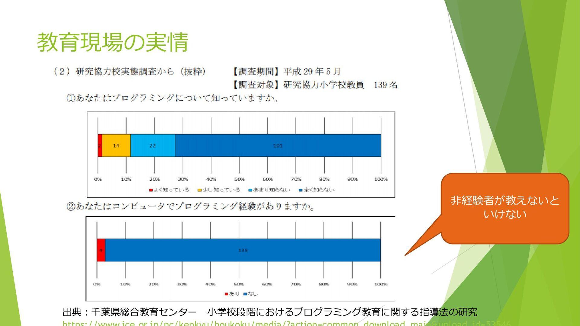 出典:千葉県総合教育センター 小学校段階におけるプログラミング教育に関する指導法の研究 教育現...