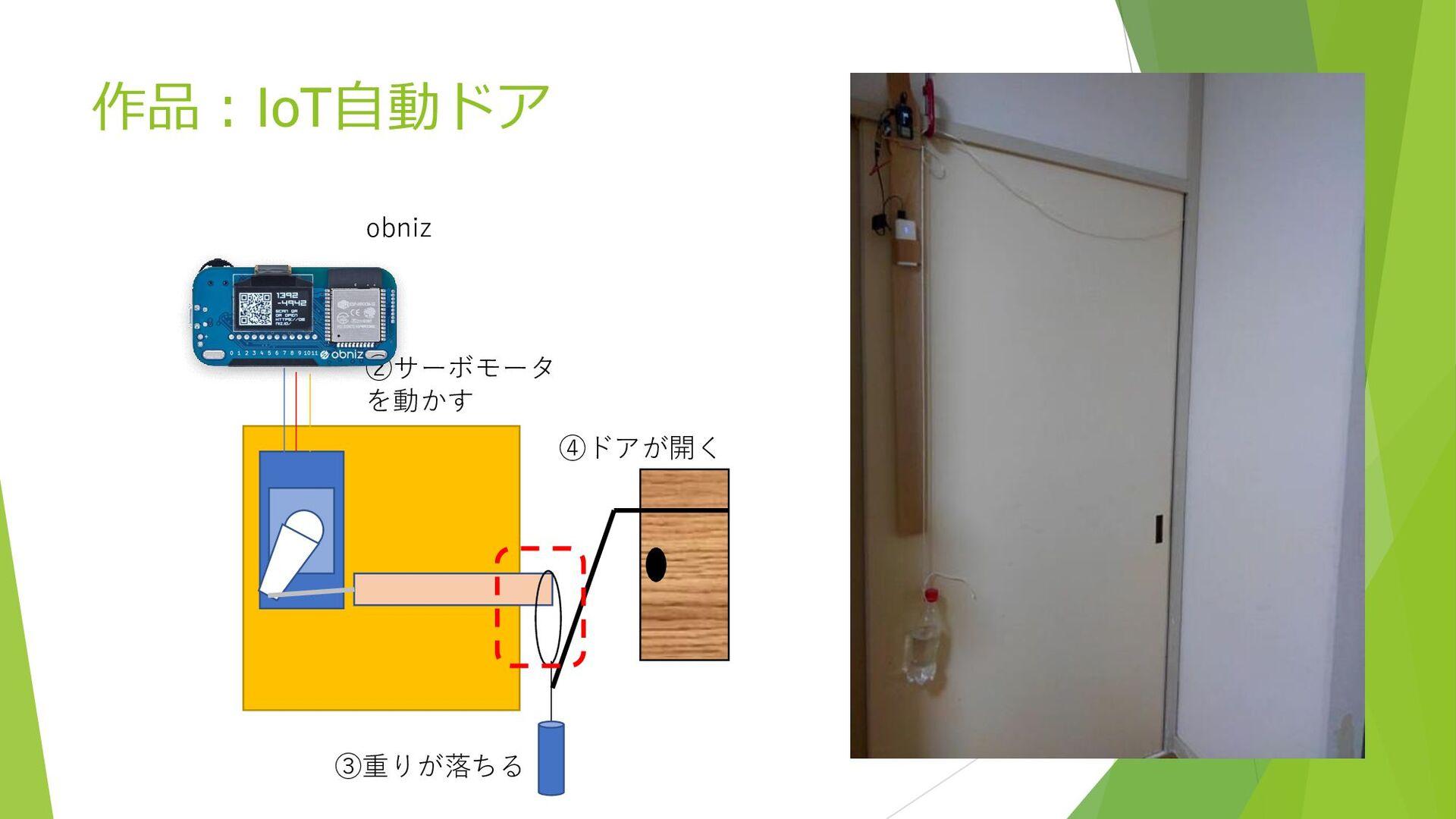作品:IoT自動ドア ②サーボモータ を動かす ③重りが落ちる ④ドアが開く obniz