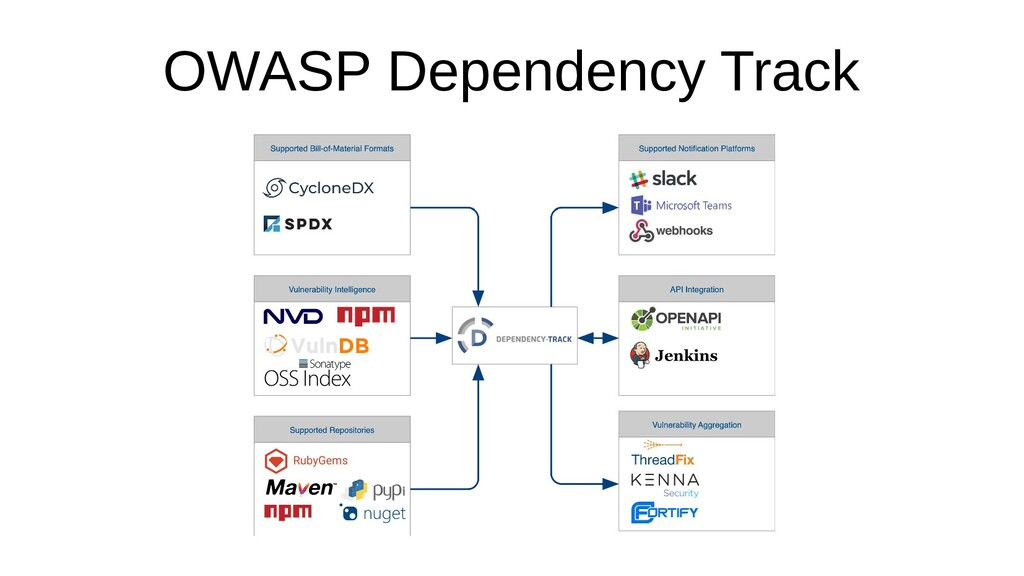 OWASP Dependency Track