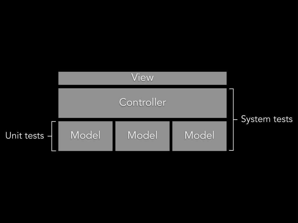 View Controller Model Model Model Unit tests Sy...