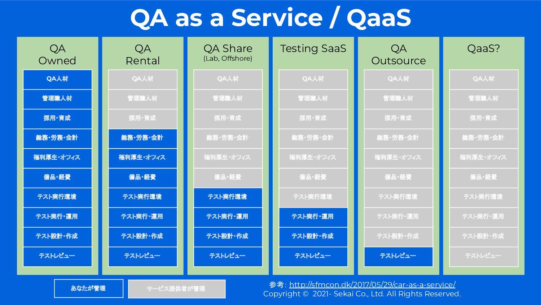 QaaS? QA as a Service / QaaS QA Owned QA Rental...