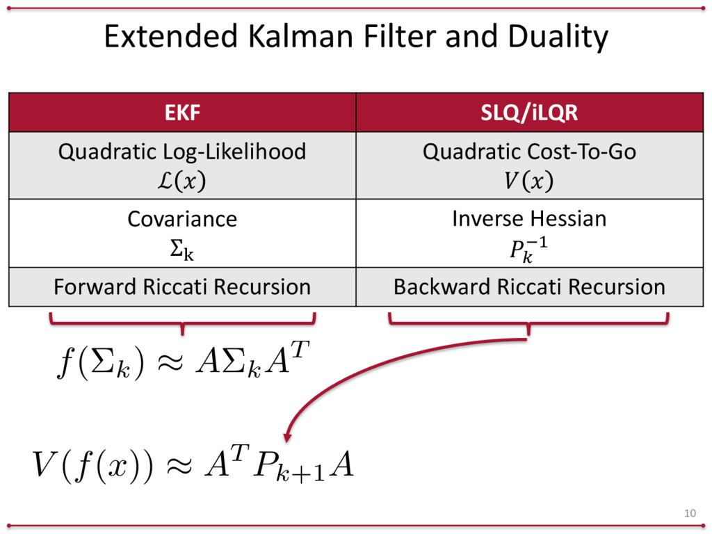 Extended Kalman Filter and Duality 10 ...