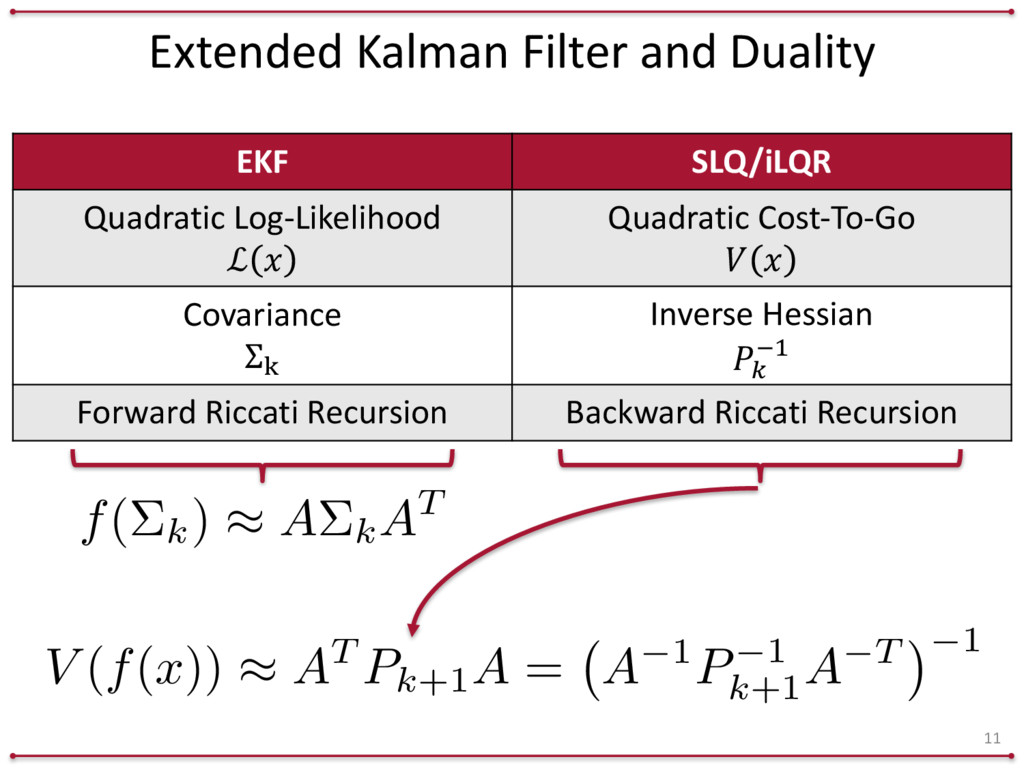 Extended Kalman Filter and Duality 11 ...