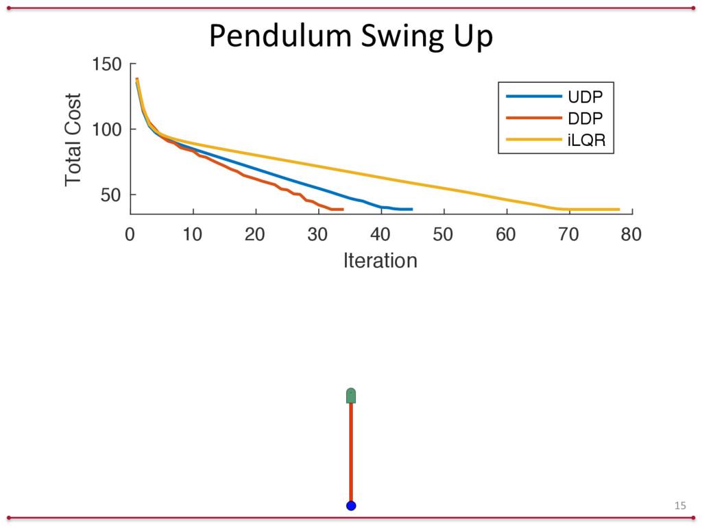 Pendulum Swing Up 15 0 10 20 30 40 50 60 ...