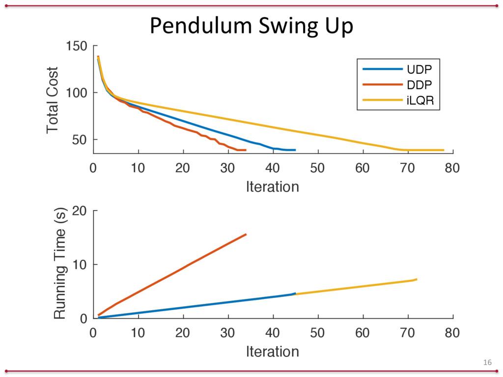 Pendulum Swing Up 16 0 10 20 30 40 50 60 ...