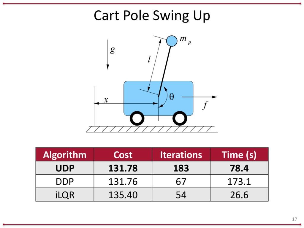 Cart Pole Swing Up 17 Algorithm Cost I...