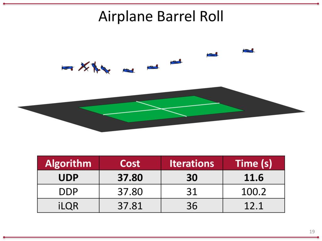 Airplane Barrel Roll 19 Algorithm Cost It...