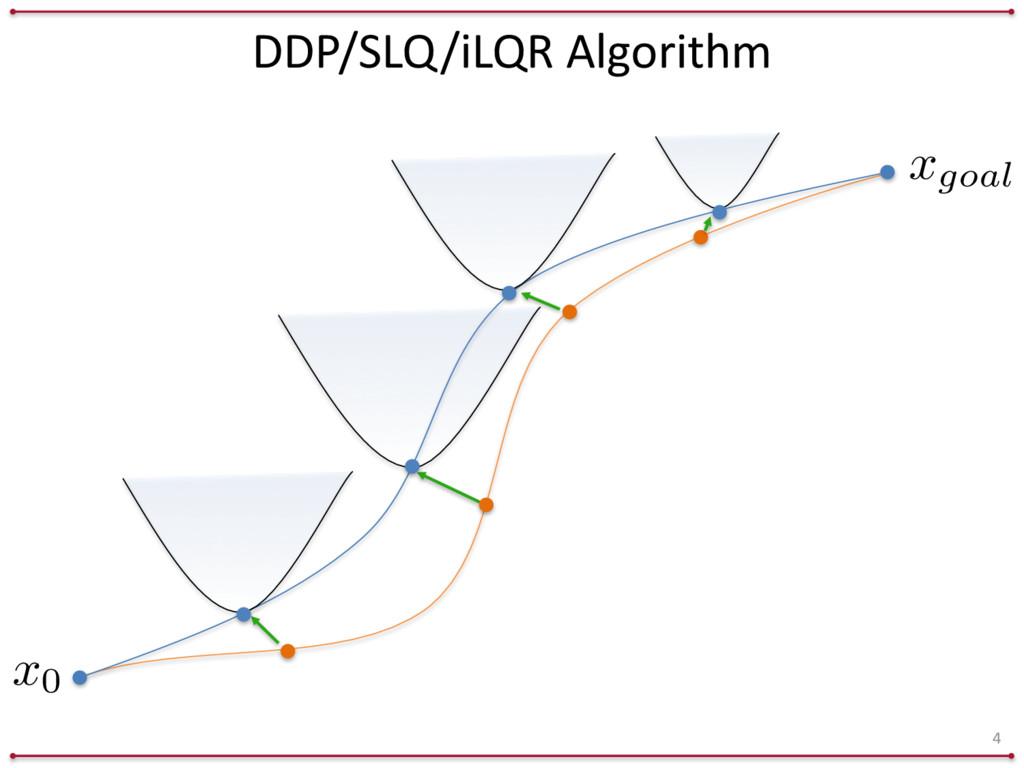 DDP/SLQ/iLQR Algorithm 4 xgoal x0