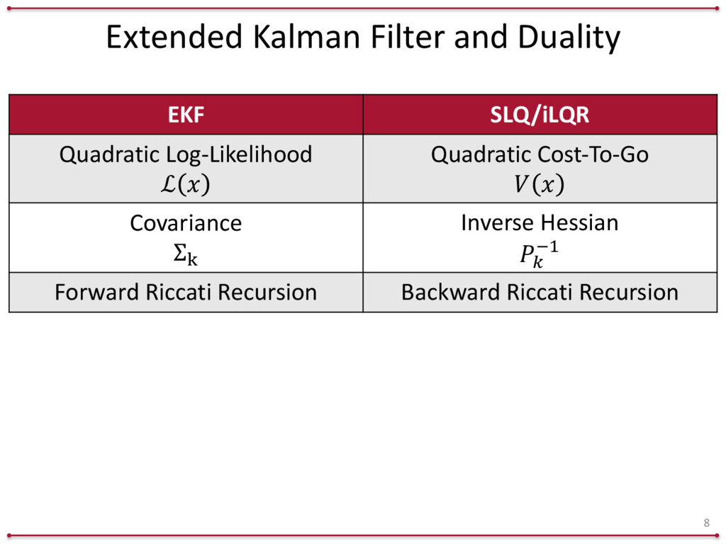 Extended Kalman Filter and Duality 8 E...