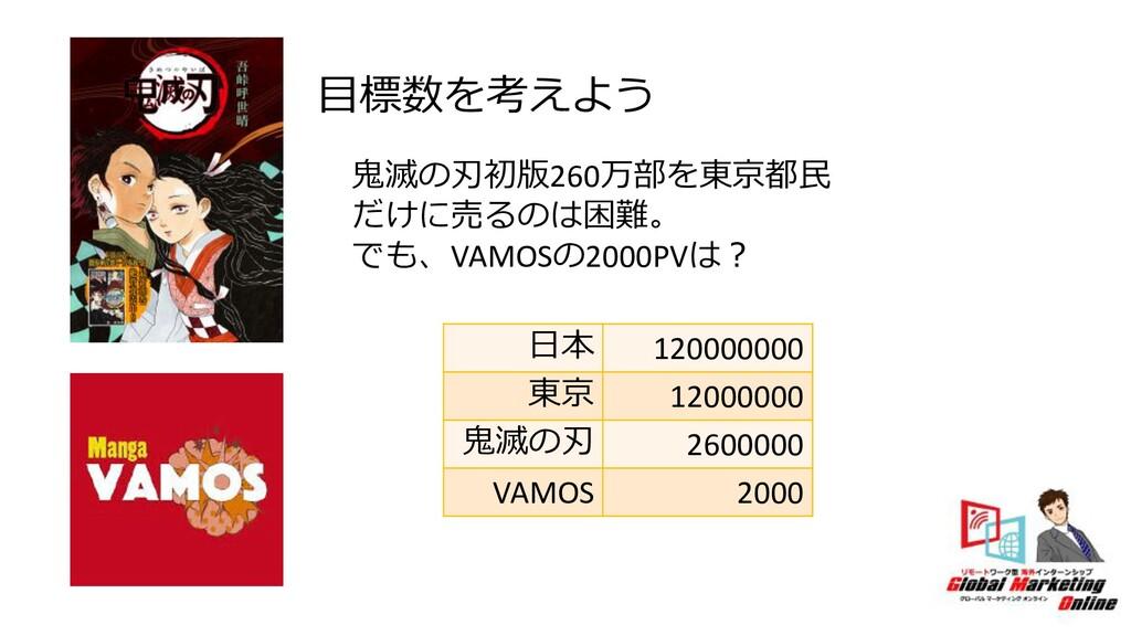 ⽇本 120000000 東京 12000000 ⻤滅の刃 2600000 VAMOS 200...
