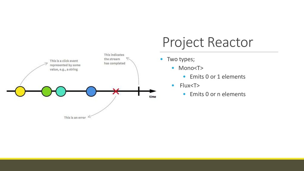 Project Reactor • Two types; • Mono<T> • Emits ...