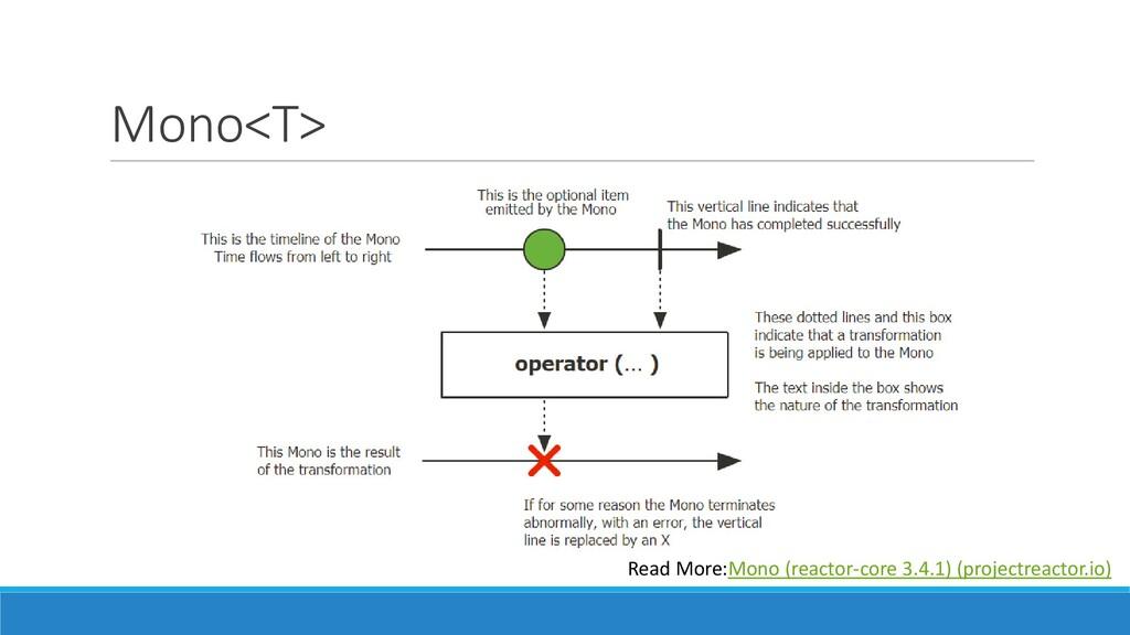 Mono<T> Read More:Mono (reactor-core 3.4.1) (pr...