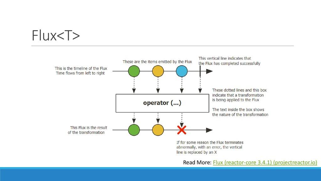 Flux<T> Read More: Flux (reactor-core 3.4.1) (p...
