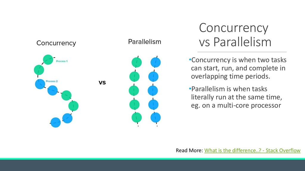 Concurrency vs Parallelism •Concurrency is when...